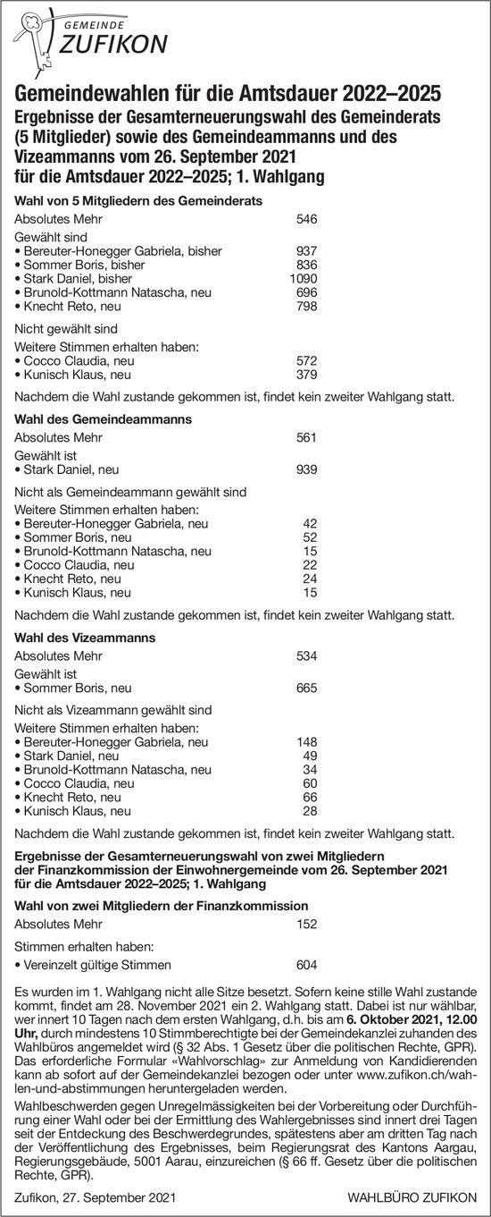 Gemeinde, Zufikon - Gemeindewahlen - Ergebnisse der Gesamterneuerungswahl; 1. Wahlgang