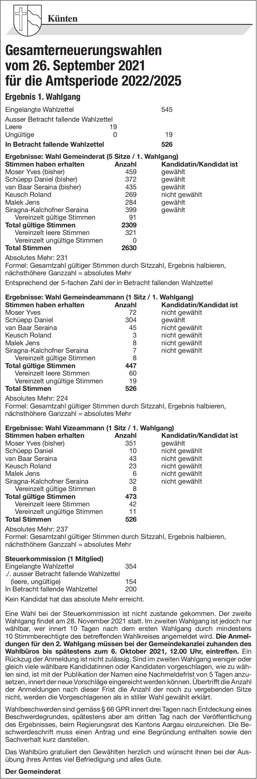 Künten - Gemeinde, Gesamterneuerungswahlen - Ergebnis 1. Wahlgang